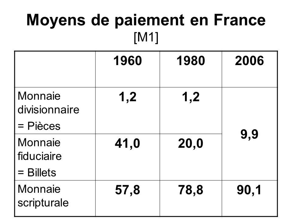 Moyens de paiement en France [M1]
